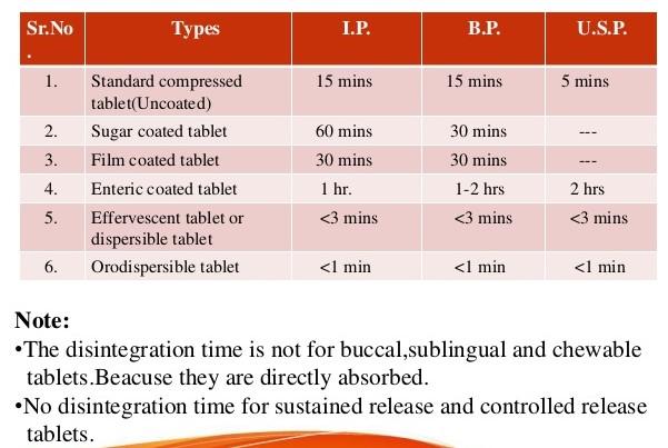 Disintegration time of Tablets BP & USP