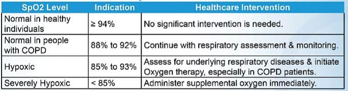 Pulse Oximeter Reading: SpO2