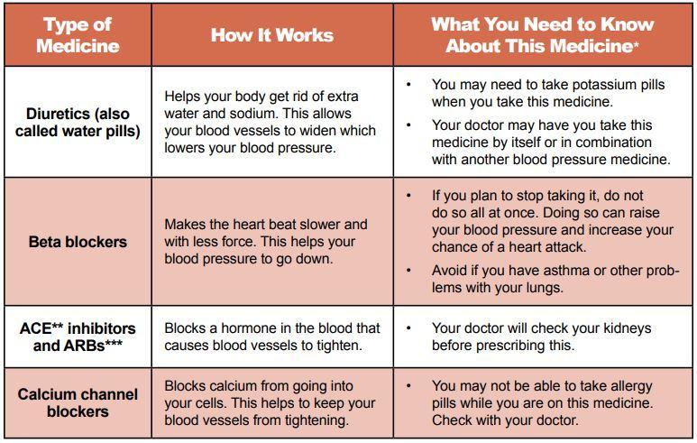 Medicines for High Blood Pressure